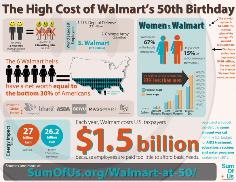 THIS IS WHAT WALMART DOES NOT WANT YOU TO KNOW.  YOU MUST SEE THIS. READ THIS.
